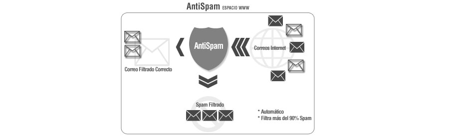 El SPAM – ¿ Qué es y como combatirlo ?