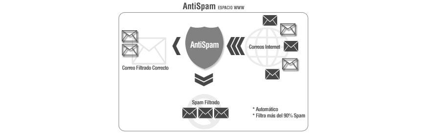Antispam Espacio WWW